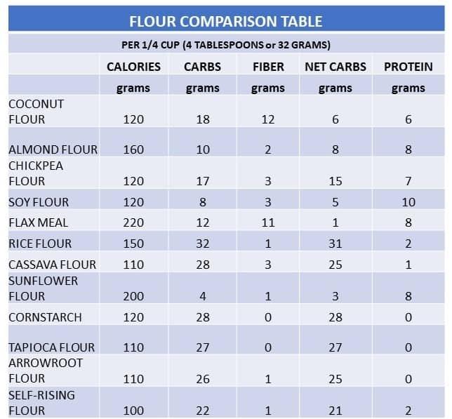flour nutritional comparison table
