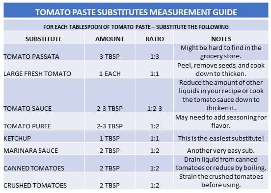 table with ratios for tomato paste substitutes